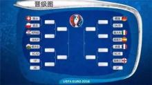 欧洲杯16强终诞生:上半区将诞生黑马 下半区豪门血拼