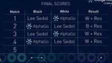 AlphaGo最终局战胜李世石 人机大战总比分4:1